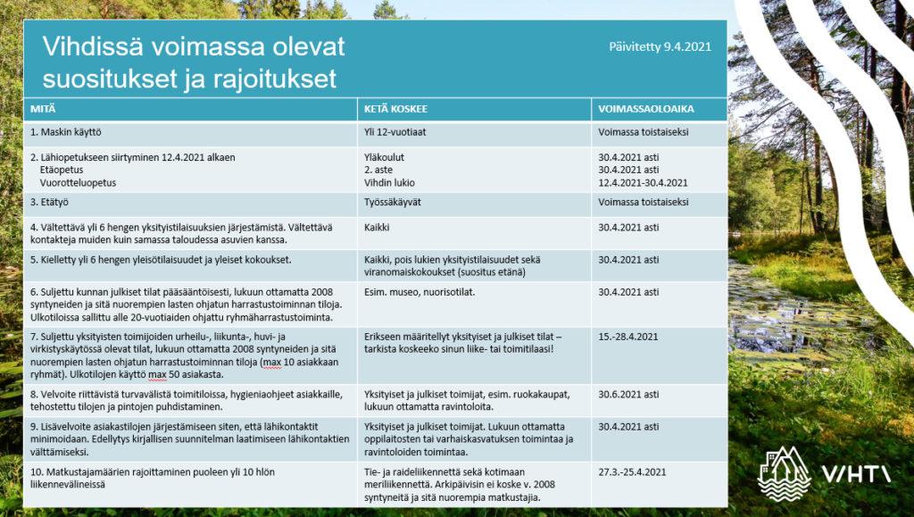 Suositukset ja rajoitukset 9.4.2021