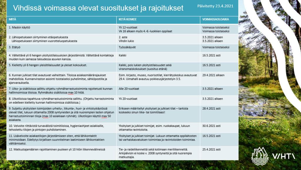 Suositukset ja rajoitukset 23.4.2021
