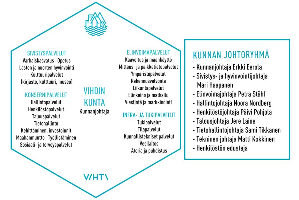 Vihdin kunnan organisaatiokaavio