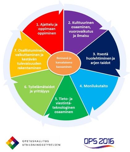 Laaja-alaisen osaamisen tavoitteet ja painotukset vuosiluokilla 3-6 f971f71ff7