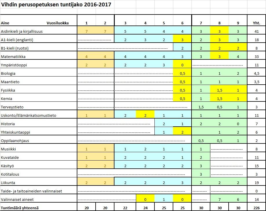 Tuntijako 2016-17