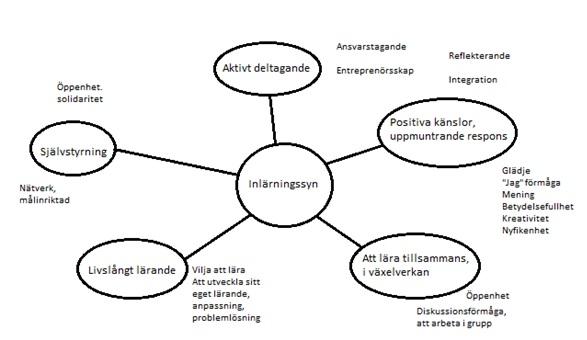 oppimiskäsitys kaavio svensk